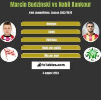 Marcin Budziński vs Nabil Aankour h2h player stats