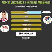 Marcin Budziński vs Nemanja Mihajlovic h2h player stats