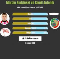Marcin Budziński vs Kamil Antonik h2h player stats