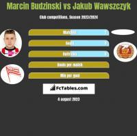 Marcin Budziński vs Jakub Wawszczyk h2h player stats