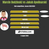 Marcin Budziński vs Jakub Apolinarski h2h player stats