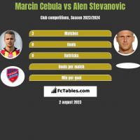 Marcin Cebula vs Alen Stevanović h2h player stats