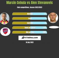 Marcin Cebula vs Alen Stevanovic h2h player stats