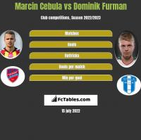 Marcin Cebula vs Dominik Furman h2h player stats