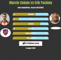Marcin Cebula vs Erik Pacinda h2h player stats