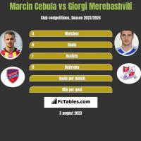 Marcin Cebula vs Giorgi Merebashvili h2h player stats