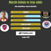Marcin Cebula vs Ivan Jukic h2h player stats