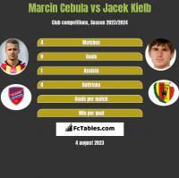 Marcin Cebula vs Jacek Kielb h2h player stats