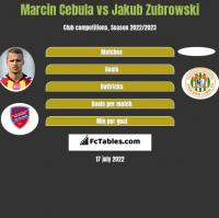 Marcin Cebula vs Jakub Zubrowski h2h player stats