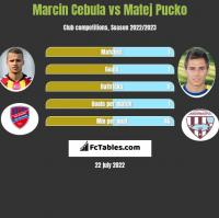 Marcin Cebula vs Matej Pucko h2h player stats