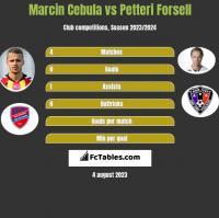 Marcin Cebula vs Petteri Forsell h2h player stats