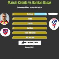 Marcin Cebula vs Damian Rasak h2h player stats