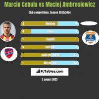 Marcin Cebula vs Maciej Ambrosiewicz h2h player stats