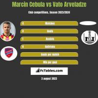 Marcin Cebula vs Vato Arveladze h2h player stats