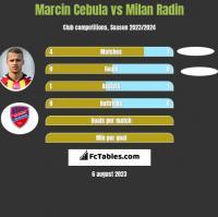 Marcin Cebula vs Milan Radin h2h player stats