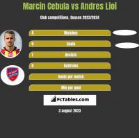 Marcin Cebula vs Andres Lioi h2h player stats