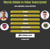 Marcin Cebula vs Oskar Sewerzynski h2h player stats