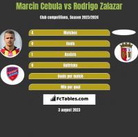 Marcin Cebula vs Rodrigo Zalazar h2h player stats