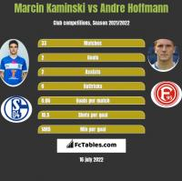 Marcin Kamiński vs Andre Hoffmann h2h player stats