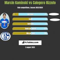 Marcin Kaminski vs Calogero Rizzuto h2h player stats