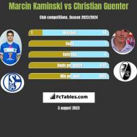 Marcin Kaminski vs Christian Guenter h2h player stats