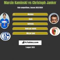 Marcin Kamiński vs Christoph Janker h2h player stats