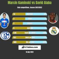 Marcin Kamiński vs David Alaba h2h player stats