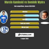 Marcin Kaminski vs Dominik Wydra h2h player stats