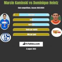 Marcin Kaminski vs Dominique Heintz h2h player stats