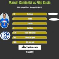 Marcin Kaminski vs Filip Kusic h2h player stats