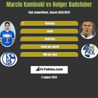 Marcin Kaminski vs Holger Badstuber h2h player stats