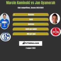 Marcin Kamiński vs Jan Gyamerah h2h player stats