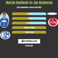 Marcin Kaminski vs Jan Gyamerah h2h player stats