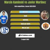 Marcin Kamiński vs Javier Martinez h2h player stats