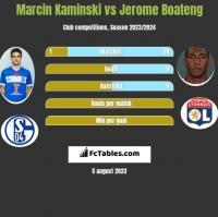 Marcin Kamiński vs Jerome Boateng h2h player stats