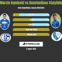 Marcin Kamiński vs Konstantinos Stafylidis h2h player stats