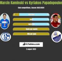 Marcin Kamiński vs Kyriakos Papadopoulos h2h player stats