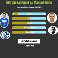 Marcin Kaminski vs Manuel Gulde h2h player stats