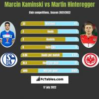 Marcin Kamiński vs Martin Hinteregger h2h player stats