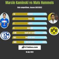 Marcin Kamiński vs Mats Hummels h2h player stats