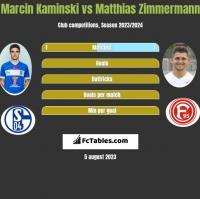 Marcin Kamiński vs Matthias Zimmermann h2h player stats