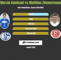 Marcin Kaminski vs Matthias Zimmermann h2h player stats