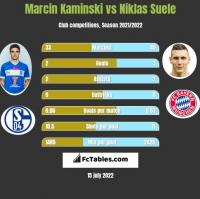 Marcin Kamiński vs Niklas Suele h2h player stats