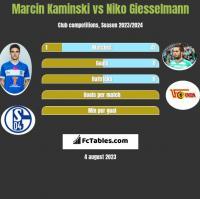 Marcin Kamiński vs Niko Giesselmann h2h player stats