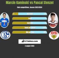 Marcin Kaminski vs Pascal Stenzel h2h player stats