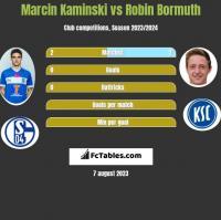 Marcin Kaminski vs Robin Bormuth h2h player stats