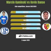 Marcin Kamiński vs Kevin Danso h2h player stats