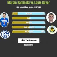 Marcin Kamiński vs Louis Beyer h2h player stats