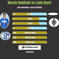 Marcin Kaminski vs Louis Beyer h2h player stats