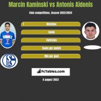 Marcin Kaminski vs Antonis Aidonis h2h player stats